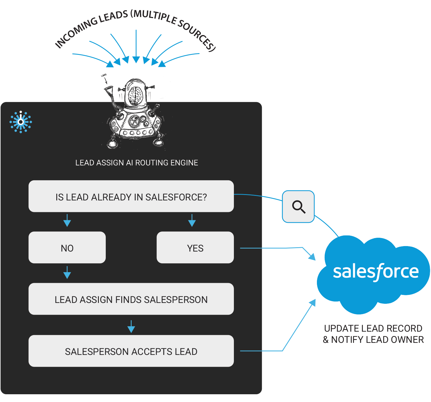 Salesforce User Flow: Combine And Assign Leads, Update Salesforce Dynamically